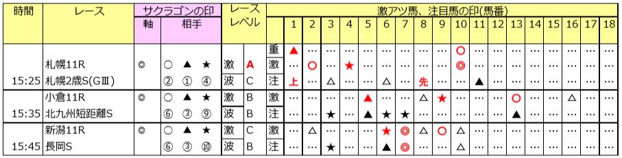 スーパー勝負レースは新潟5R 8/31(土)の予想