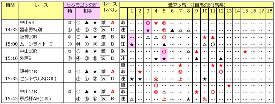 中山5Rは勝負レースGP「SPベッド」 9/8(日)の予想