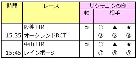 先週の勝負レース「連対率100%」 9/14(土)の予想