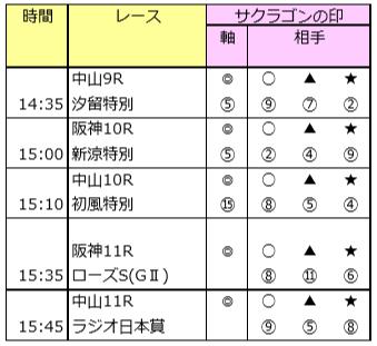 勝負レースGP「2週連続連対中」 9/15(日)の予想