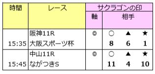 スーパー勝負レース「阪神6R」 9/21(土)の予想