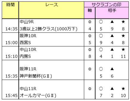 自信があるレース「オールカマー」 9/22(日)の予想
