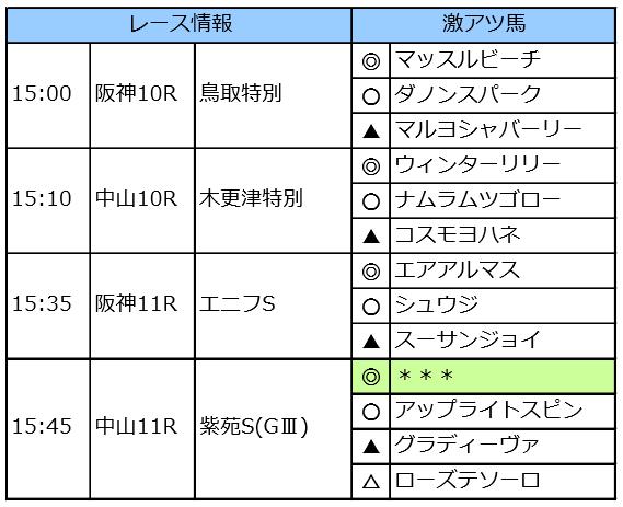 京成杯AHが先行公開のイチオシ 今週の先行公開(9/7~9/8)