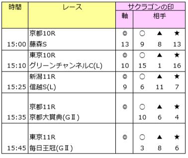 毎日王冠のイチオシ「単勝万馬券」 10/6(日)の予想