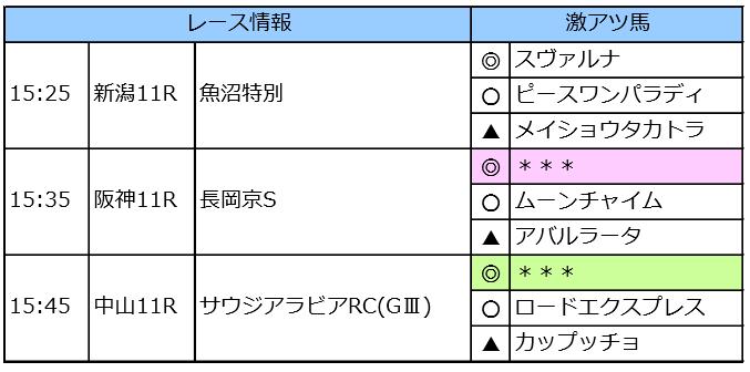 イチオシランキング「複勝回収率130%」 今週の先行公開(10/5~6)